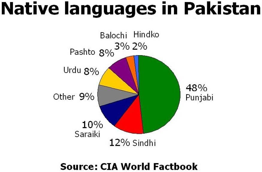 Cultures of Pakistan